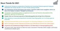 Neun Trends für den Pharmamarkt 2021