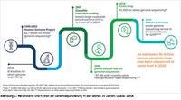Genomik-Initiativen im weltweiten Vergleich