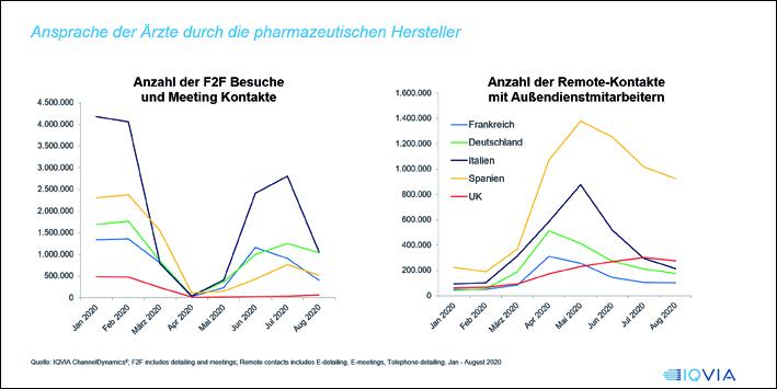 Kommunikation mit Ärzten: Wie pharmazeutische Hersteller ihre Zielgruppe optimal erreichen