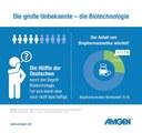 Amgen-Umfrage: Biotechnologie positiv besetzt, Gentechnik weniger
