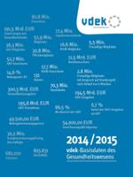 """Broschüre """"vdek-Basisdaten des Gesundheitswesens 2014/2015"""" erschienen"""