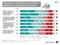 Corona-Impfausweis: Umfrage zeigt gemischte Akzeptanz