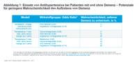 Demenzprävention: Iqvia analysiert Real World Daten