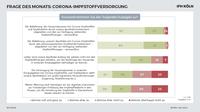 Umfrage: Einwandfreie Impfstoffversorgung durch Apotheken und pharmazeutischen Großhandel