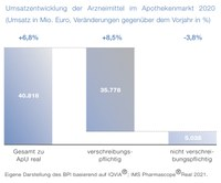 Hersteller unter Druck: OTC-Gesamtmarkt entwickelt sich pandemiebedingt negativ
