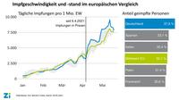 Impfturbo der Arztpraxen führt Deutschland an die europäische Spitze
