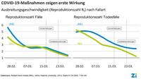 Maßnahmen zur sozialen Distanzierung zeigen erste Wirkung: Ausbreitung von COVID-19 in Deutschland verlangsamt sich