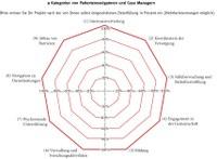 MVF-Umfrage zu Lotsen-Theorien