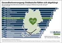 BAH-Gesundheitsmonitor: Ostdeutschland bei Gesundheitsversorgung abgehängt