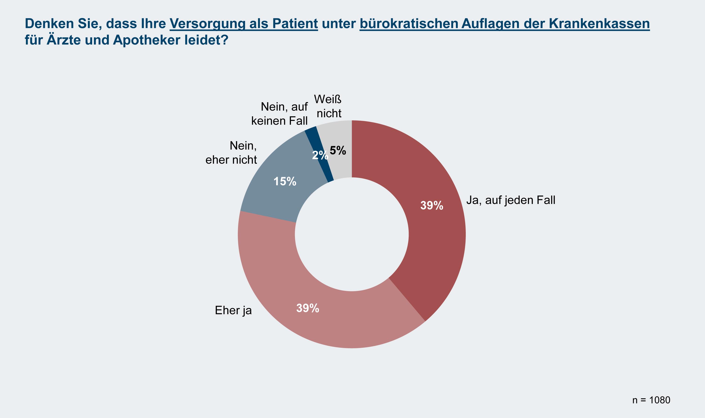IfH: Patienten fordern Bürokratieabbau und drohen mit Wechsel der Krankenkasse