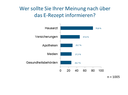 Patientenumfrage Datapuls 2021: 4 von 10 Deutschen haben noch nie etwas vom E-Rezept gehört