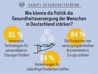 Stärkung des Gesundheitsstandorts Deutschland – das fordern die Menschen hierzulande von der Politik
