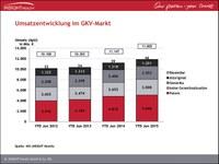 Umsatz im Apothekenmarkt übersteigt im ersten Halbjahr 15 Milliarden Euro